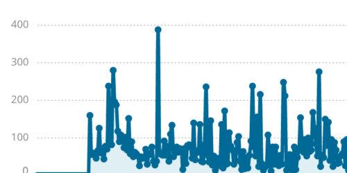 Plugin WP Statistics wechseln: Wie geht das?